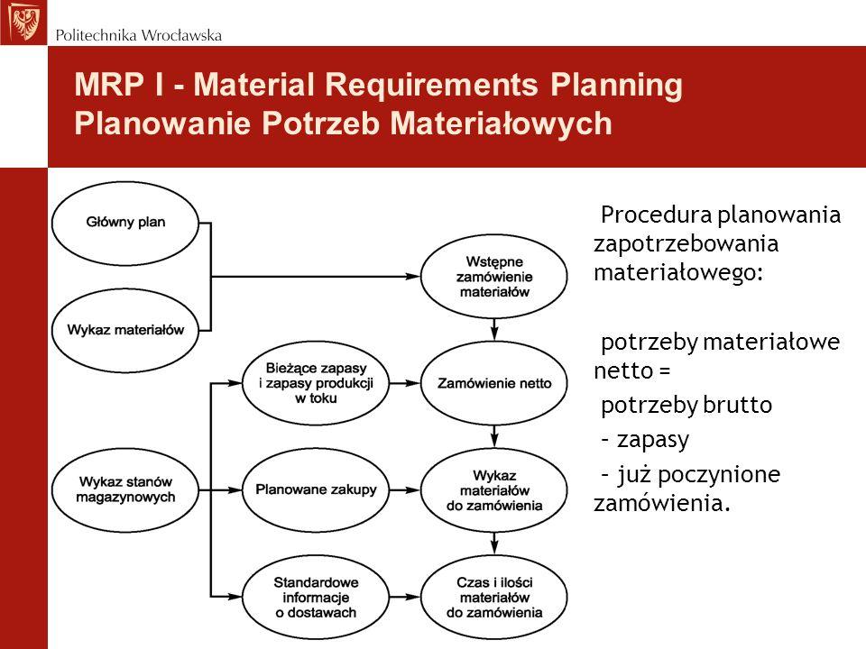 Procedura planowania zapotrzebowania materiałowego: potrzeby materiałowe netto = potrzeby brutto – zapasy – już poczynione zamówienia. MRP I - Materia