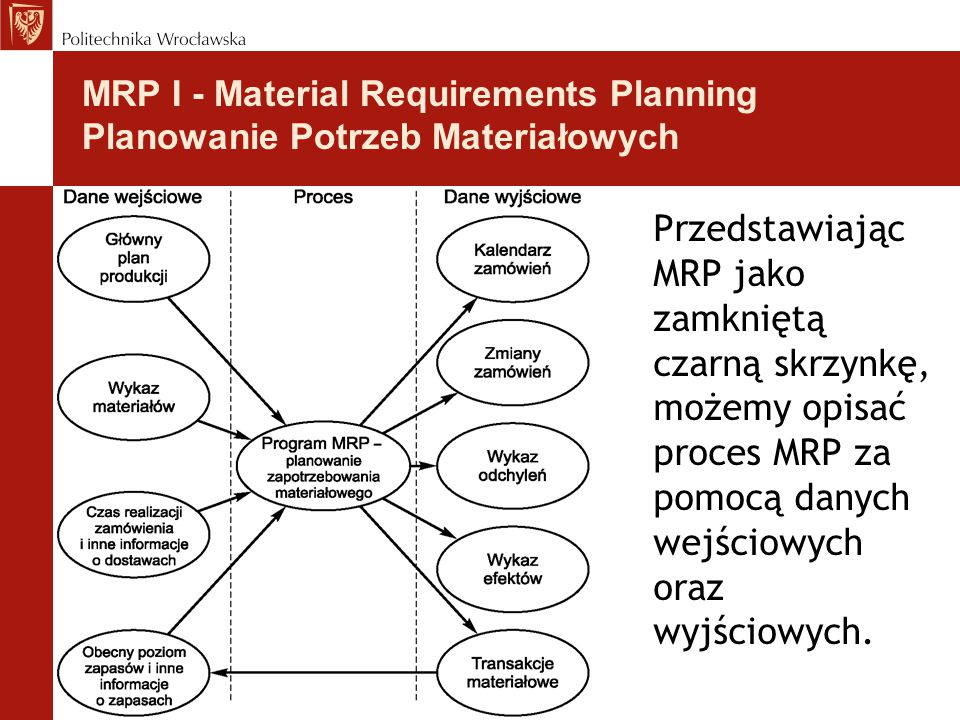 Przedstawiając MRP jako zamkniętą czarną skrzynkę, możemy opisać proces MRP za pomocą danych wejściowych oraz wyjściowych. MRP I - Material Requiremen
