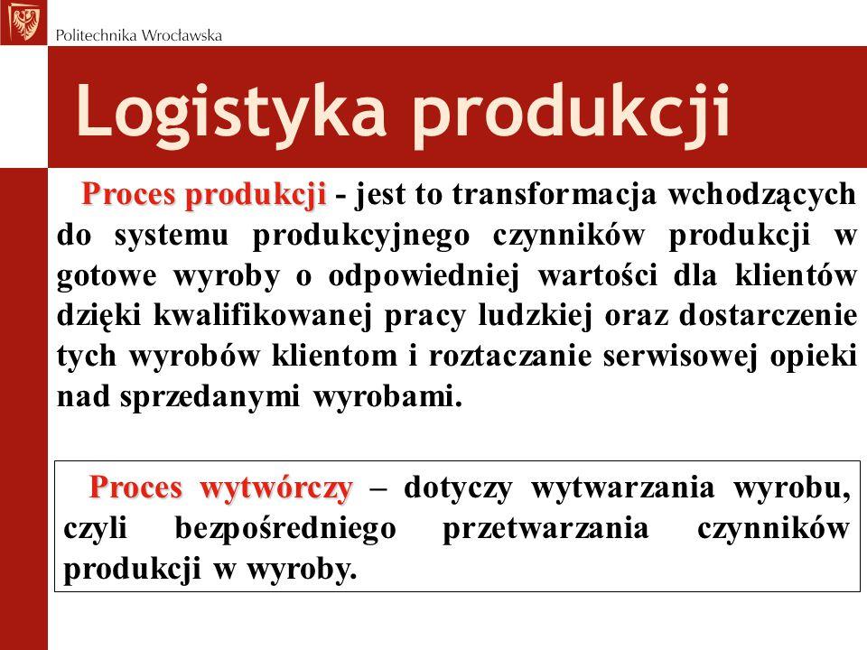 Logistyka produkcji Proces produkcji Proces produkcji - jest to transformacja wchodzących do systemu produkcyjnego czynników produkcji w gotowe wyroby