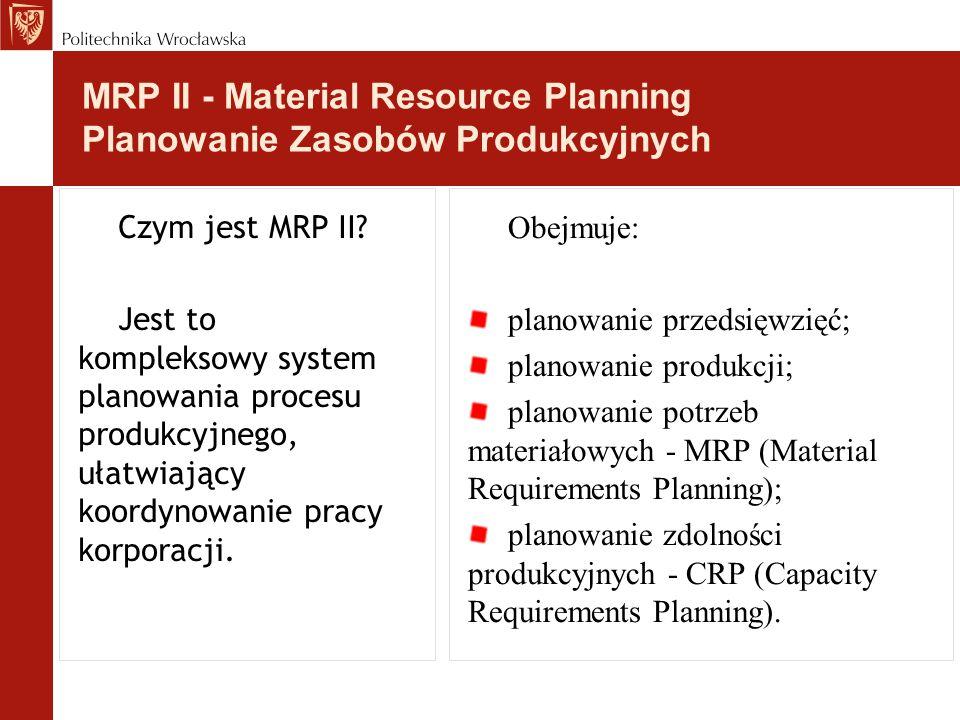 MRP II - Material Resource Planning Planowanie Zasobów Produkcyjnych Czym jest MRP II? Jest to kompleksowy system planowania procesu produkcyjnego, uł