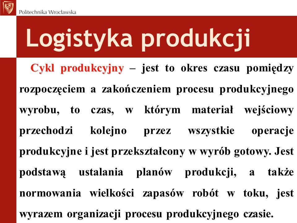 Logistyka produkcji Cykl produkcyjny Cykl produkcyjny – jest to okres czasu pomiędzy rozpoczęciem a zakończeniem procesu produkcyjnego wyrobu, to czas, w którym materiał wejściowy przechodzi kolejno przez wszystkie operacje produkcyjne i jest przekształcony w wyrób gotowy.