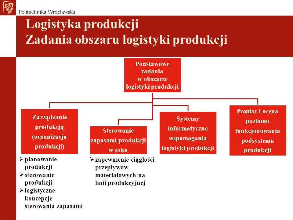 Logistyka produkcji Istota i cele logistyki produkcji Logistykę produkcji Logistykę produkcji można zdefiniować jako system, który: opiera się na zintegrowanej koncepcji bezkolizyjnych przepływów materiałowych we właściwym czasie do właściwego miejsca i we właściwej ilości oraz jakości w celu optymalizacji realizacji zadań i procesów produkcyjnych zapewnia gotowość i zdolność produkcyjną maszyn i urządzeń wytwórczych oraz ich obsługę informatyczną wg przyjętych zasad ekonomicznych.