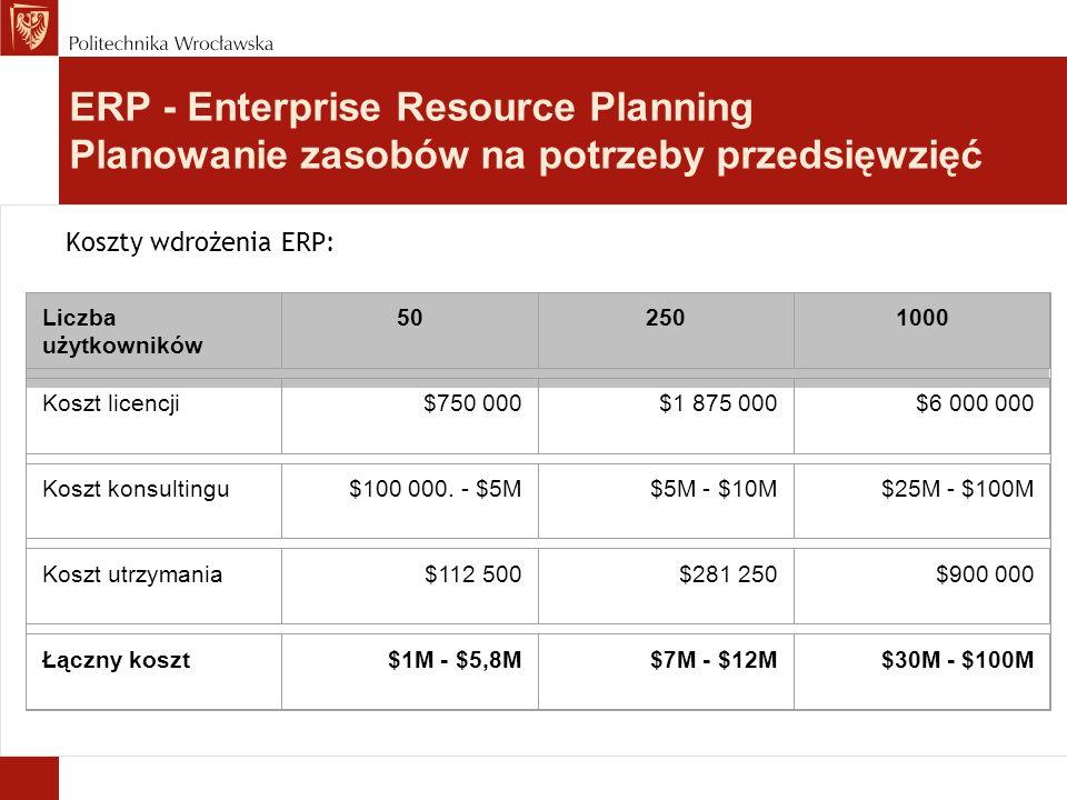 Koszty wdrożenia ERP: Liczba użytkowników 502501000 Koszt licencji$750 000$1 875 000$6 000 000 Koszt konsultingu$100 000. - $5M$5M - $10M$25M - $100M