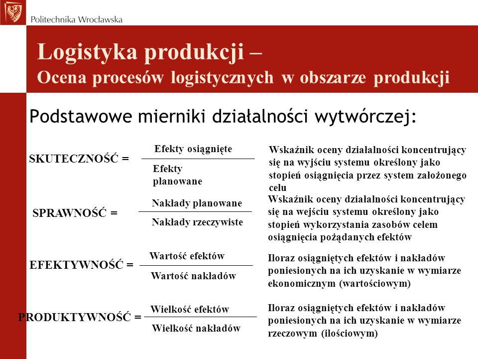 Logistyka produkcji – Ocena procesów logistycznych w obszarze produkcji Podstawowe mierniki działalności wytwórczej: SKUTECZNOŚĆ = SPRAWNOŚĆ = EFEKTYW