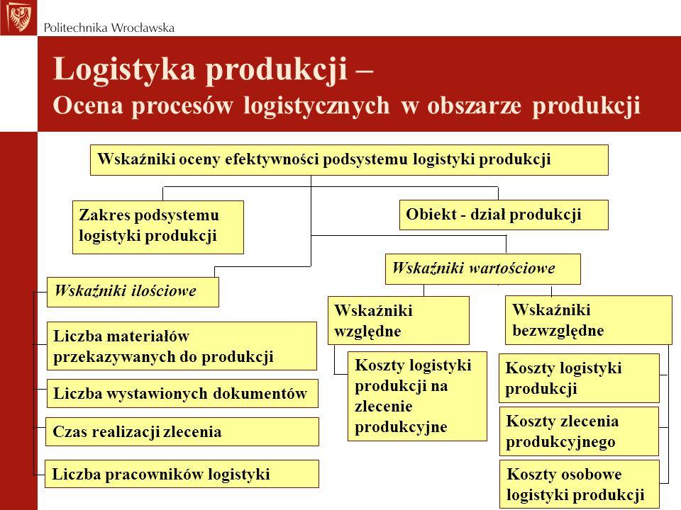 Logistyka produkcji – Ocena procesów logistycznych w obszarze produkcji Wskaźniki oceny efektywności podsystemu logistyki produkcji Zakres podsystemu
