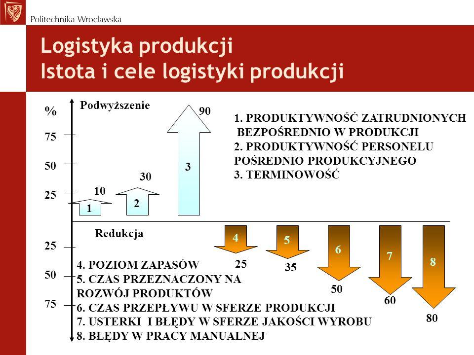 MRP II - Material Resource Planning Planowanie Zasobów Produkcyjnych Czym jest MRP II.