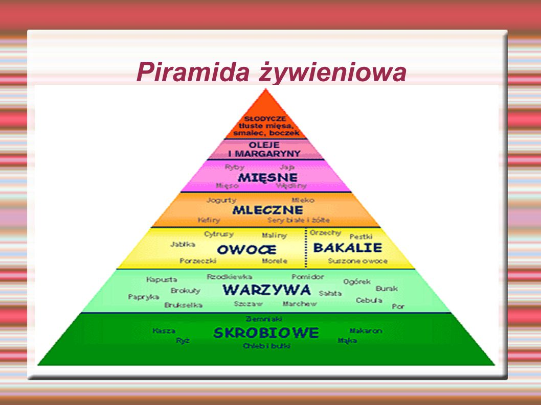Kilka słów na koniec Piramida żywienia jest bardzo dobrą rzeczą,ponieważ pokazuję nam jak produkty możemy jeść jak często i w jakiej ilości