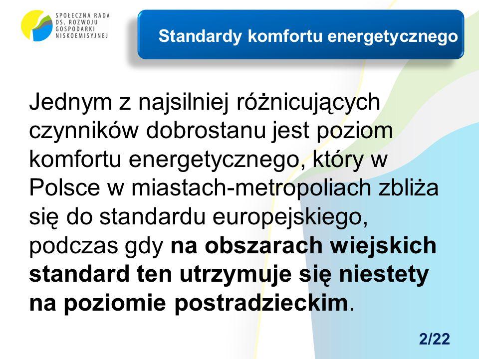 Jednym z najsilniej różnicujących czynników dobrostanu jest poziom komfortu energetycznego, który w Polsce w miastach-metropoliach zbliża się do stand