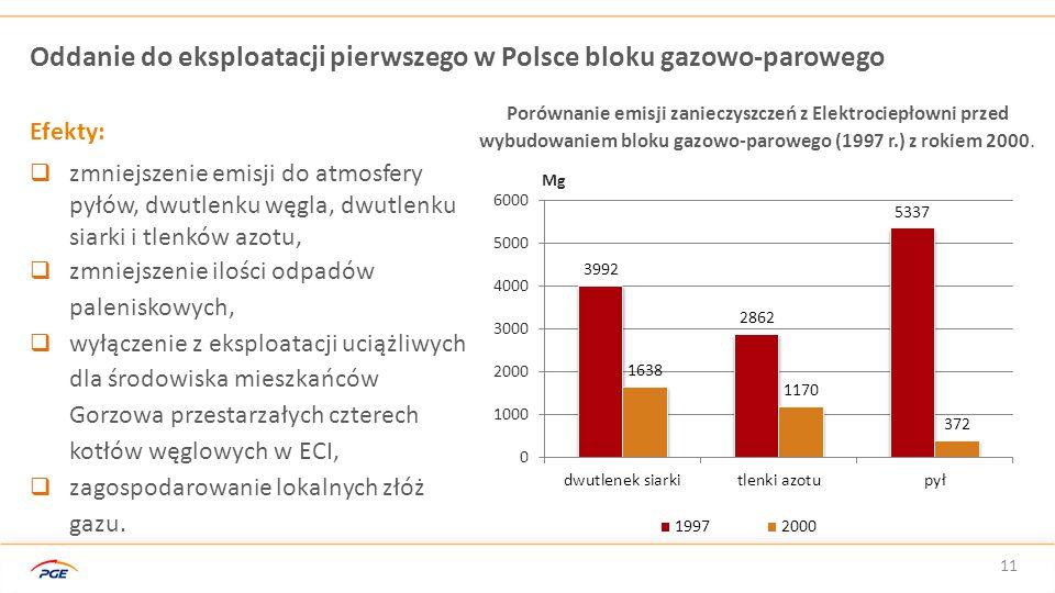 11 Oddanie do eksploatacji pierwszego w Polsce bloku gazowo-parowego Porównanie emisji zanieczyszczeń z Elektrociepłowni przed wybudowaniem bloku gazo