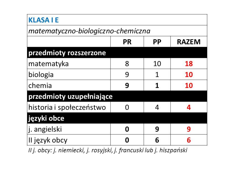 Kierunek lekarski na Wydziale Lekarskim (UM w Łodzi) studia stacjonarne, jednolite, magisterskie PR biologia, chemia, matematyka do wyboru 2 przedmioty z 4 X2 Farmacja na Wydziale Farmaceutycznym (UM w Łodzi) studia stacjonarne, I stopnia PR biologiaobowiązkowoX2 chemiaobowiązkowoX2
