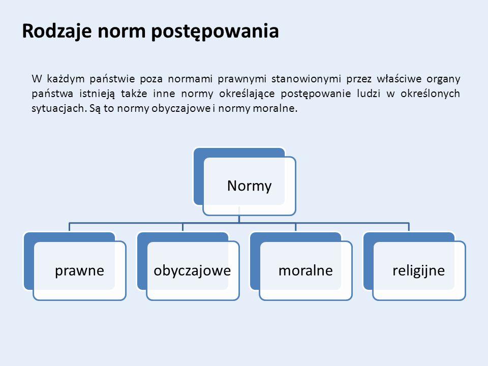 Normy prawneobyczajowemoralnereligijne Rodzaje norm postępowania W każdym państwie poza normami prawnymi stanowionymi przez właściwe organy państwa is