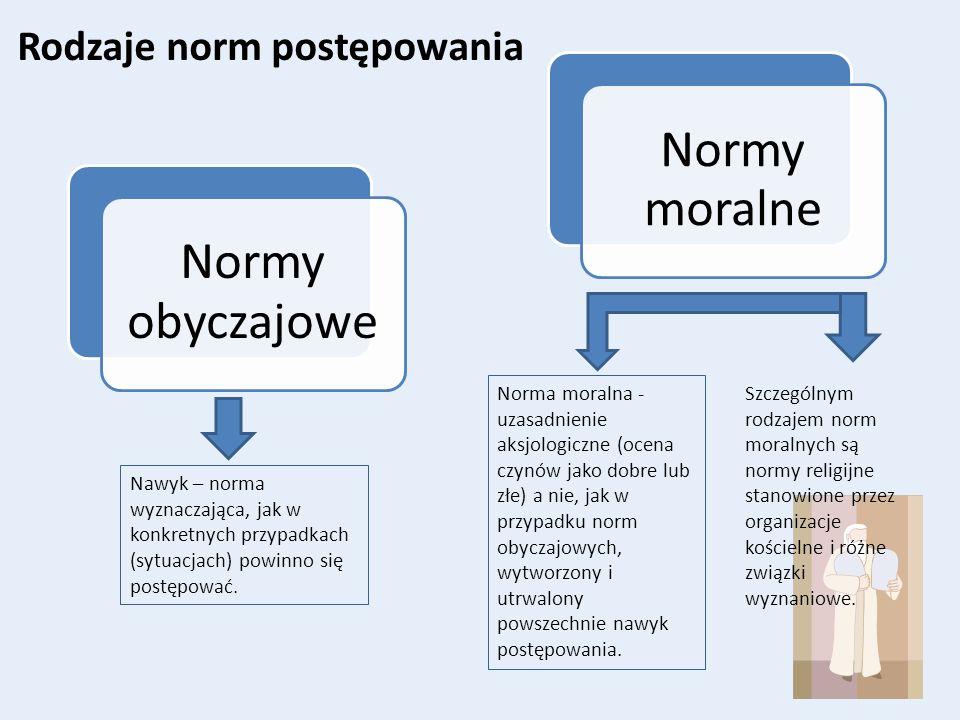 Rodzaje norm postępowania Nawyk – norma wyznaczająca, jak w konkretnych przypadkach (sytuacjach) powinno się postępować. Szczególnym rodzajem norm mor