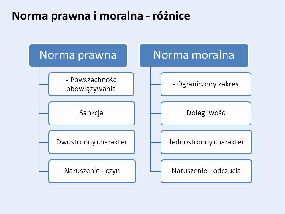 Norma prawna i moralna - różnice Norma prawna - Powszechność obowiązywania SankcjaDwustronny charakterNaruszenie - czyn Norma moralna - Ograniczony za