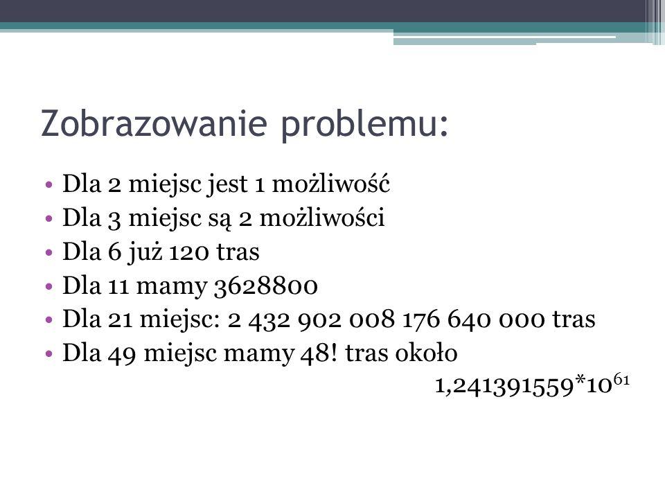 Zobrazowanie problemu: Dla 2 miejsc jest 1 możliwość Dla 3 miejsc są 2 możliwości Dla 6 już 120 tras Dla 11 mamy 3628800 Dla 21 miejsc: 2 432 902 008
