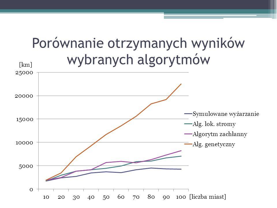 Porównanie otrzymanych wyników wybranych algorytmów