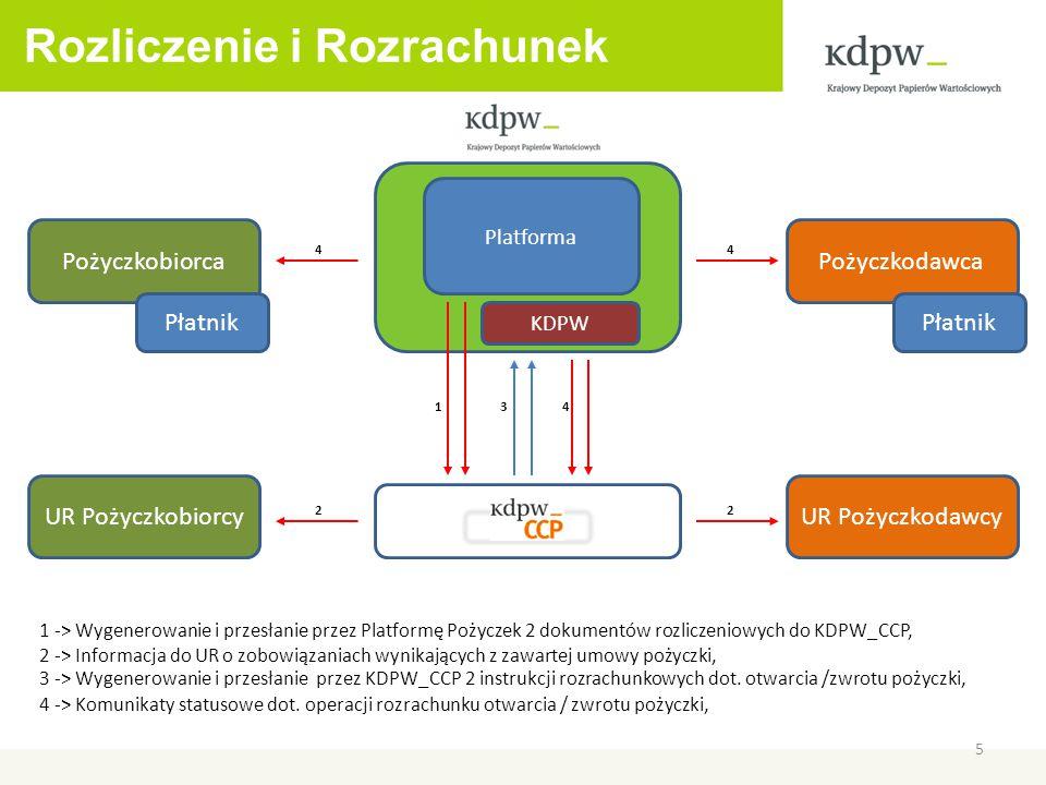 Platforma KDPW Rozliczenie i Rozrachunek 5 1 3 44 4 22 PożyczkobiorcaPożyczkodawca Płatnik UR PożyczkobiorcyUR Pożyczkodawcy 1 -> Wygenerowanie i przesłanie przez Platformę Pożyczek 2 dokumentów rozliczeniowych do KDPW_CCP, 3 -> Wygenerowanie i przesłanie przez KDPW_CCP 2 instrukcji rozrachunkowych dot.