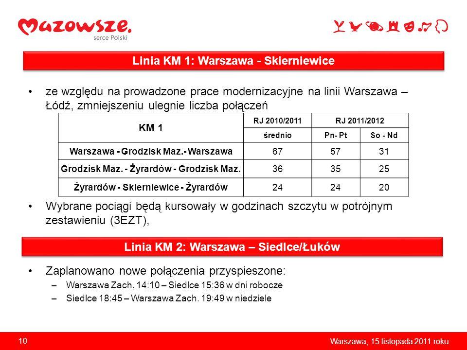 Linia KM 1: Warszawa - Skierniewice ze względu na prowadzone prace modernizacyjne na linii Warszawa – Łódź, zmniejszeniu ulegnie liczba połączeń Wybra