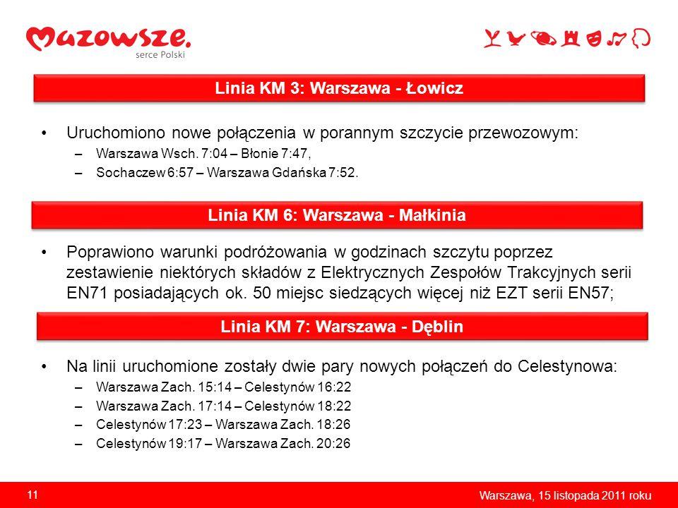 Uruchomiono nowe połączenia w porannym szczycie przewozowym: –Warszawa Wsch. 7:04 – Błonie 7:47, –Sochaczew 6:57 – Warszawa Gdańska 7:52. Poprawiono w