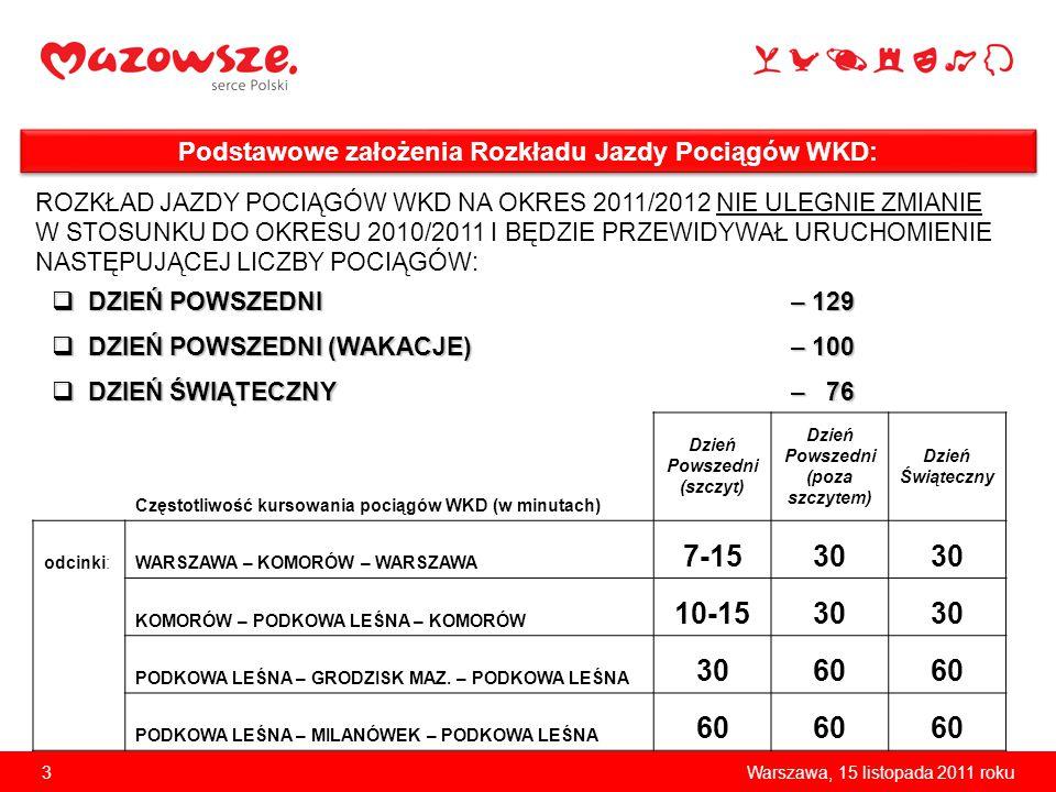 3Warszawa, 15 listopada 2011 roku Podstawowe założenia Rozkładu Jazdy Pociągów WKD: ROZKŁAD JAZDY POCIĄGÓW WKD NA OKRES 2011/2012 NIE ULEGNIE ZMIANIE