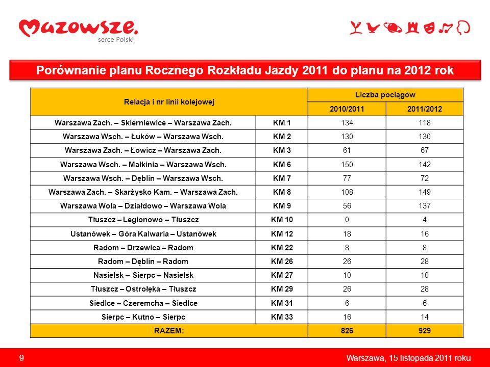 9Warszawa, 15 listopada 2011 roku Porównanie planu Rocznego Rozkładu Jazdy 2011 do planu na 2012 rok Relacja i nr linii kolejowej Liczba pociągów 2010