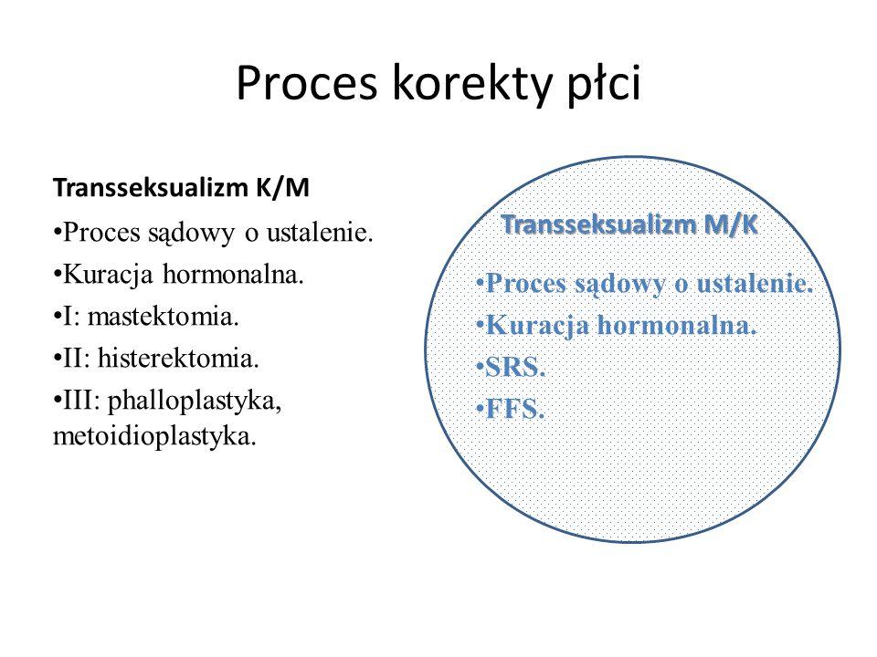 Proces korekty płci Transseksualizm K/M Proces sądowy o ustalenie.