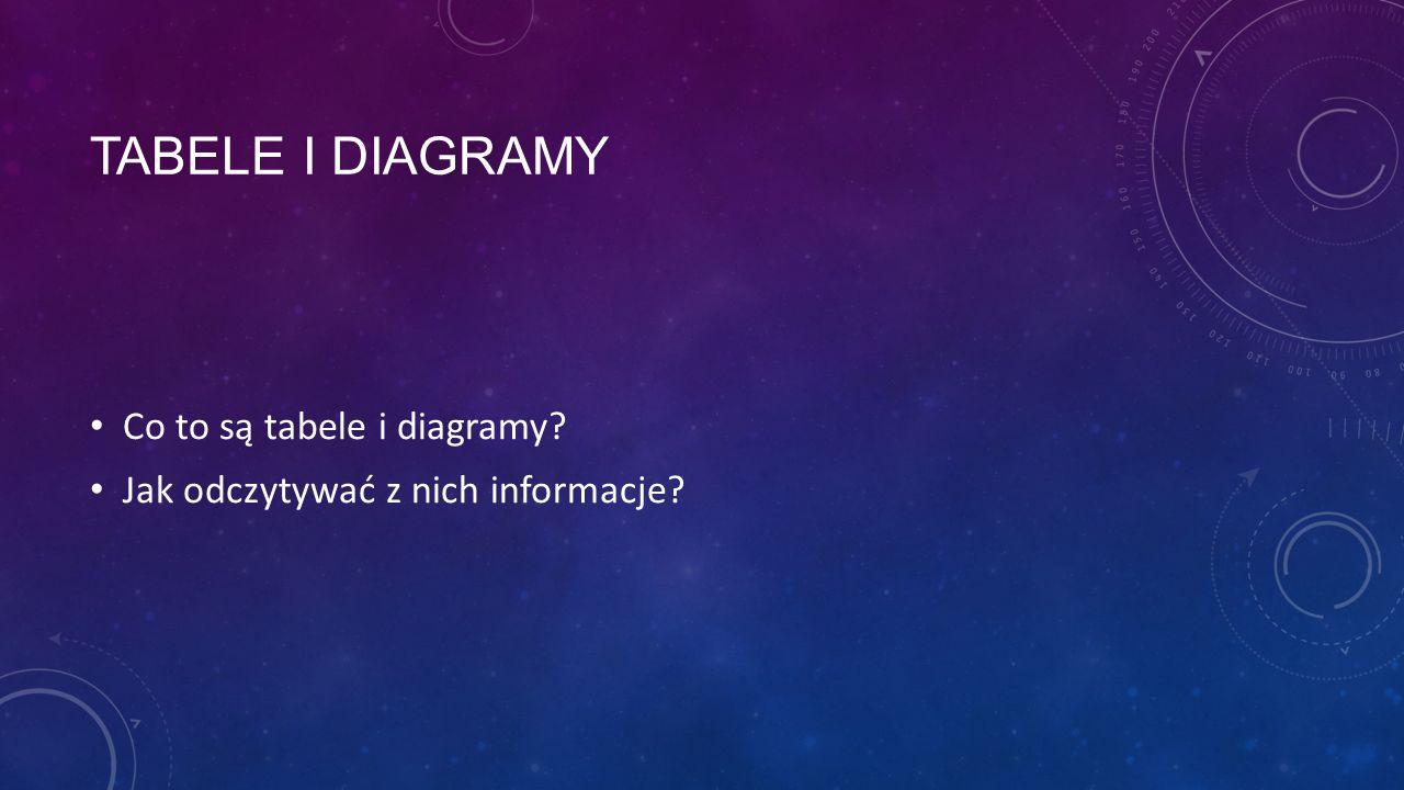 TABELE I DIAGRAMY Co to są tabele i diagramy? Jak odczytywać z nich informacje?