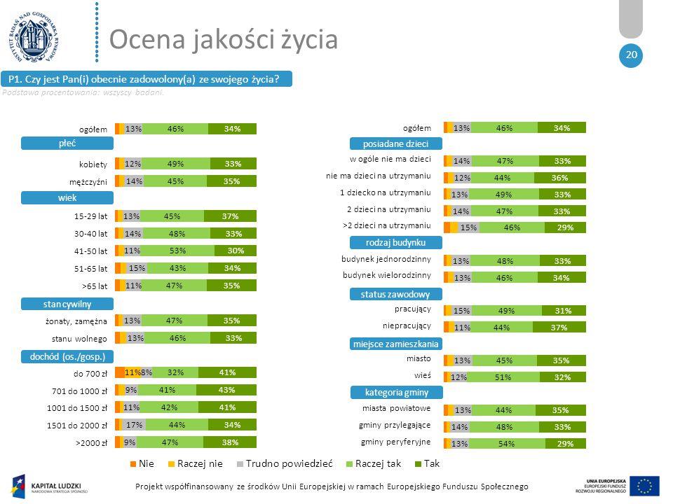 ●●●●●●●●●●●●● Projekt współfinansowany ze środków Unii Europejskiej w ramach Europejskiego Funduszu Społecznego 20 Ocena jakości życia P1.