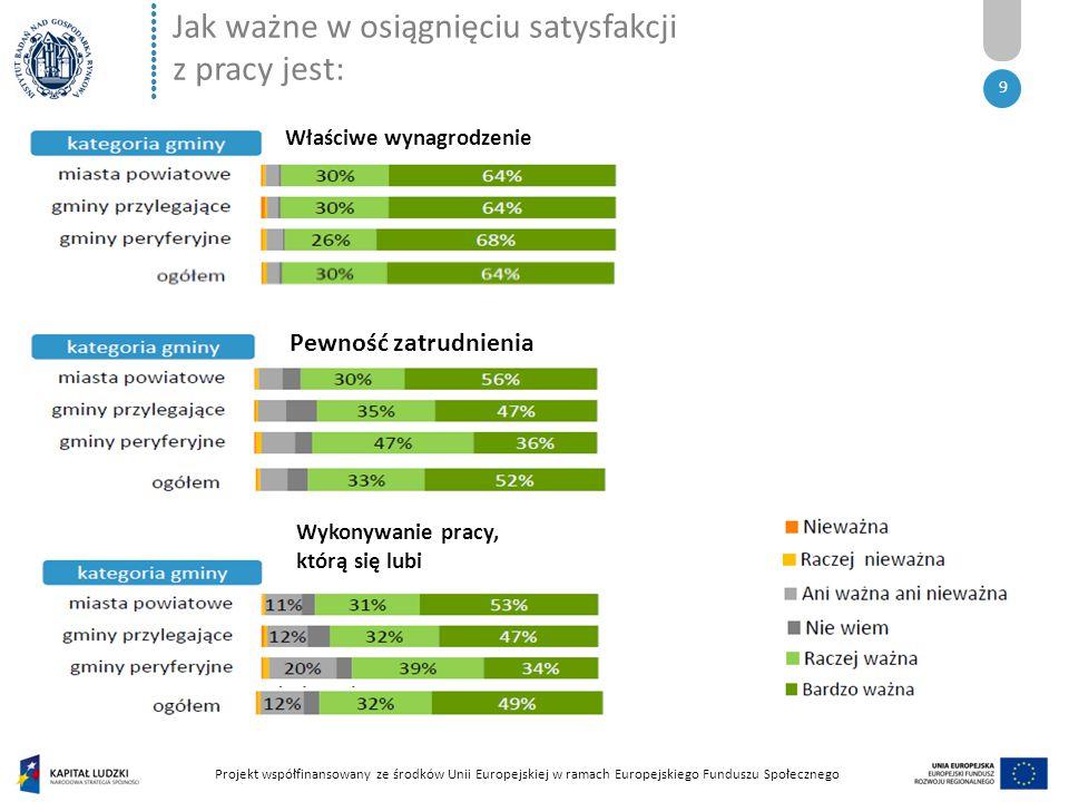 ●●●●●●●●●●●●● Projekt współfinansowany ze środków Unii Europejskiej w ramach Europejskiego Funduszu Społecznego 9 Jak ważne w osiągnięciu satysfakcji z pracy jest: Właściwe wynagrodzenie Pewność zatrudnienia Wykonywanie pracy, którą się lubi