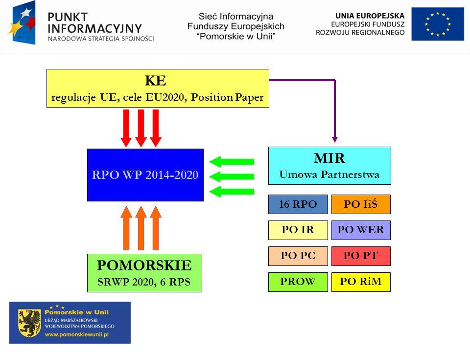RPO WP 2014-2020 KE regulacje UE, cele EU2020, Position Paper POMORSKIE SRWP 2020, 6 RPS MIR Umowa Partnerstwa 16 RPO PO PTPO PC PO IiŚ PO IRPO WER PR