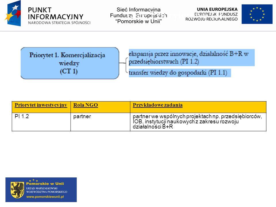 Osie Priorytetowe (1) Priorytet inwestycyjnyRola NGOPrzykładowe zadania PI 1.2partnerpartner we wspólnych projektach np. przedsiębiorców, IOB, instytu