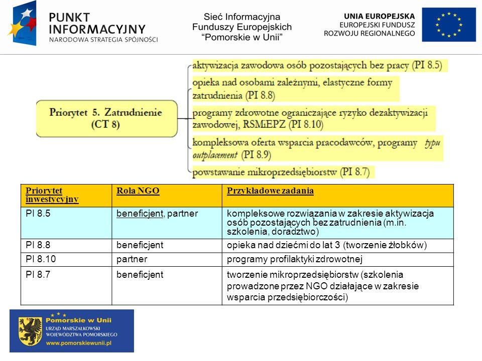 Priorytet inwestycyjny Rola NGOPrzykładowe zadania PI 8.5beneficjent, partnerkompleksowe rozwiązania w zakresie aktywizacja osób pozostających bez zat