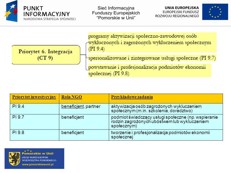 Priorytet inwestycyjnyRola NGOPrzykładowe zadania PI 9.4beneficjent, partneraktywizacja osób zagrożonych wykluczeniem społecznym (m.in. szkolenia, dor