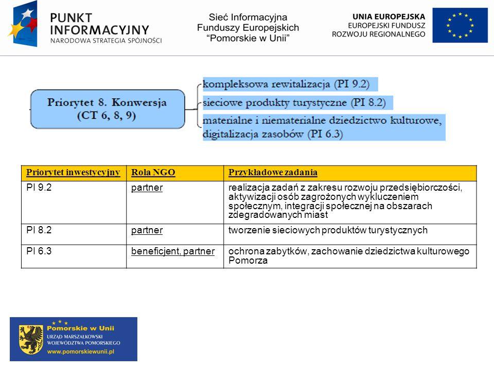 Priorytet inwestycyjnyRola NGOPrzykładowe zadania PI 9.2partnerrealizacja zadań z zakresu rozwoju przedsiębiorczości, aktywizacji osób zagrożonych wyk