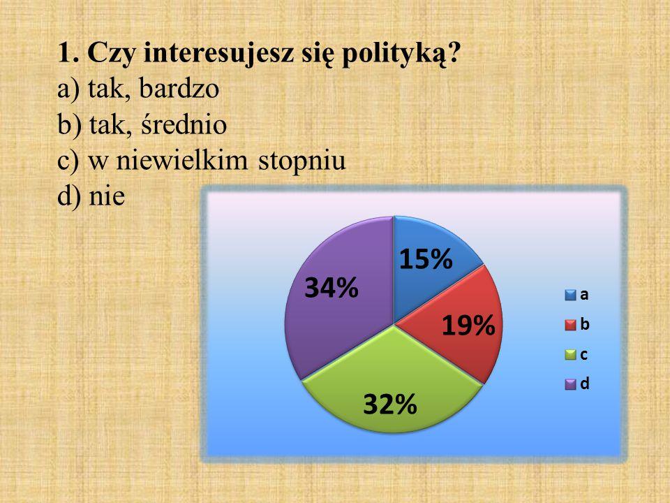 1. Czy interesujesz się polityką? a) tak, bardzo b) tak, średnio c) w niewielkim stopniu d) nie