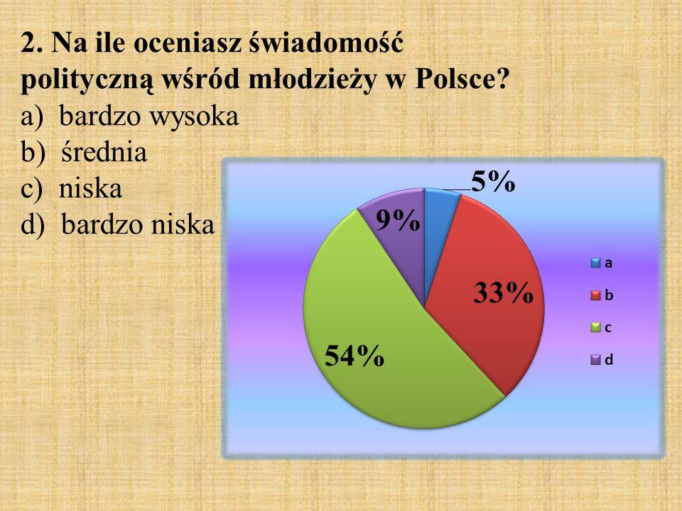 2. Na ile oceniasz świadomość polityczną wśród młodzieży w Polsce? a) bardzo wysoka b) średnia c) niska d) bardzo niska