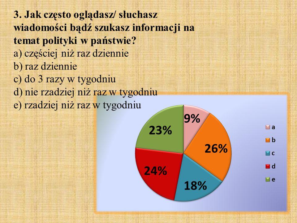3. Jak często oglądasz/ słuchasz wiadomości bądź szukasz informacji na temat polityki w państwie? a) częściej niż raz dziennie b) raz dziennie c) do 3