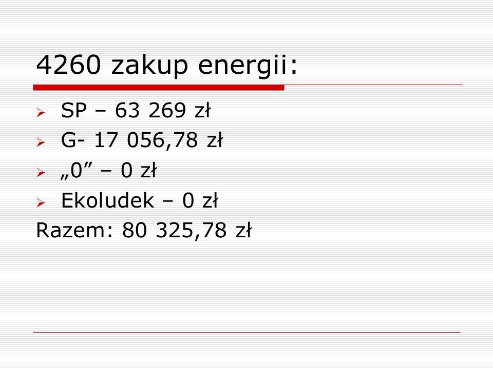 """4260 zakup energii:  SP – 63 269 zł  G- 17 056,78 zł  """"0"""" – 0 zł  Ekoludek – 0 zł Razem: 80 325,78 zł"""
