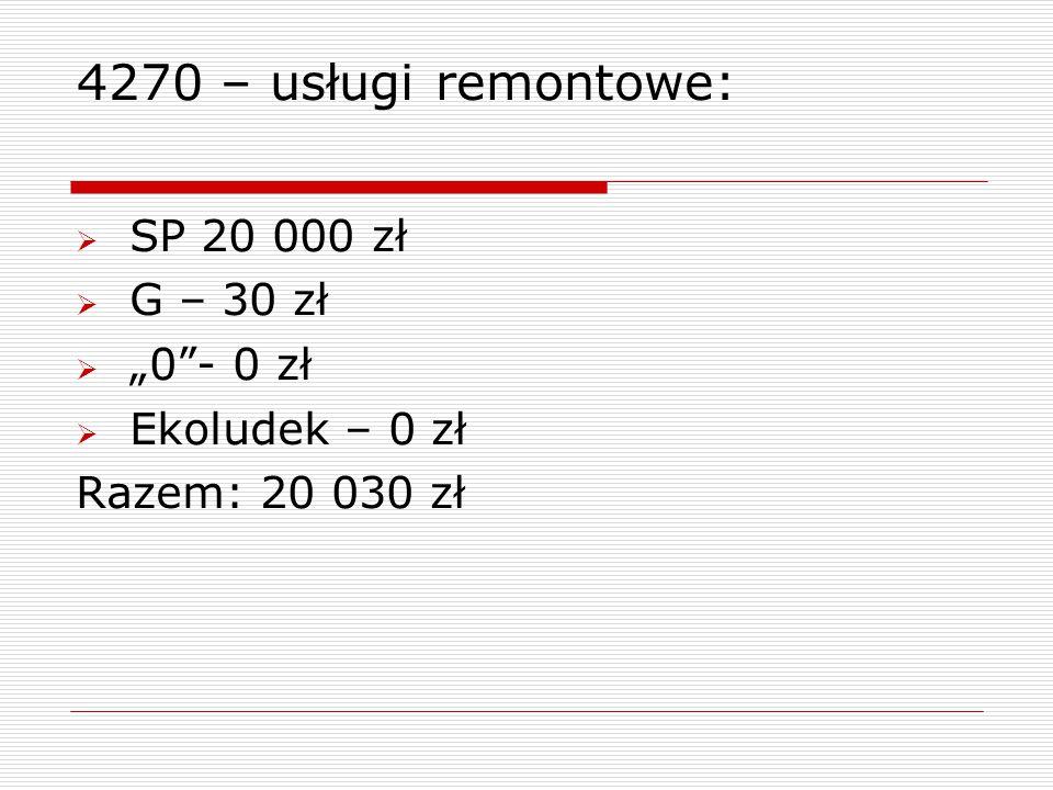 """4270 – usługi remontowe:  SP 20 000 zł  G – 30 zł  """"0""""- 0 zł  Ekoludek – 0 zł Razem: 20 030 zł"""