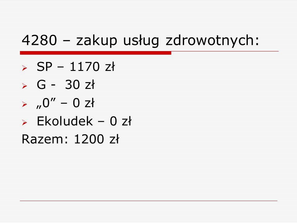 """4280 – zakup usług zdrowotnych:  SP – 1170 zł  G - 30 zł  """"0 – 0 zł  Ekoludek – 0 zł Razem: 1200 zł"""