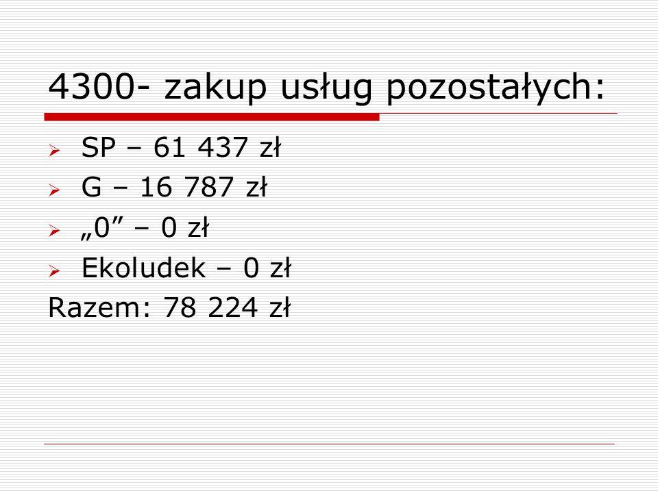 """4300- zakup usług pozostałych:  SP – 61 437 zł  G – 16 787 zł  """"0"""" – 0 zł  Ekoludek – 0 zł Razem: 78 224 zł"""
