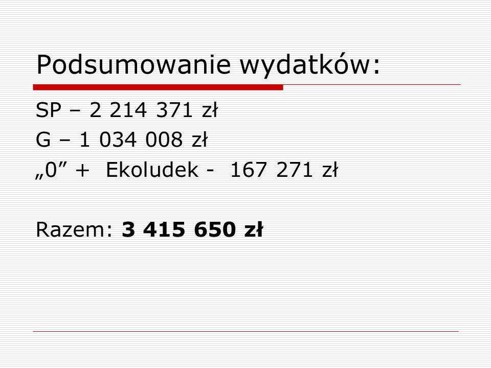 """Podsumowanie wydatków: SP – 2 214 371 zł G – 1 034 008 zł """"0"""" + Ekoludek - 167 271 zł Razem: 3 415 650 zł"""