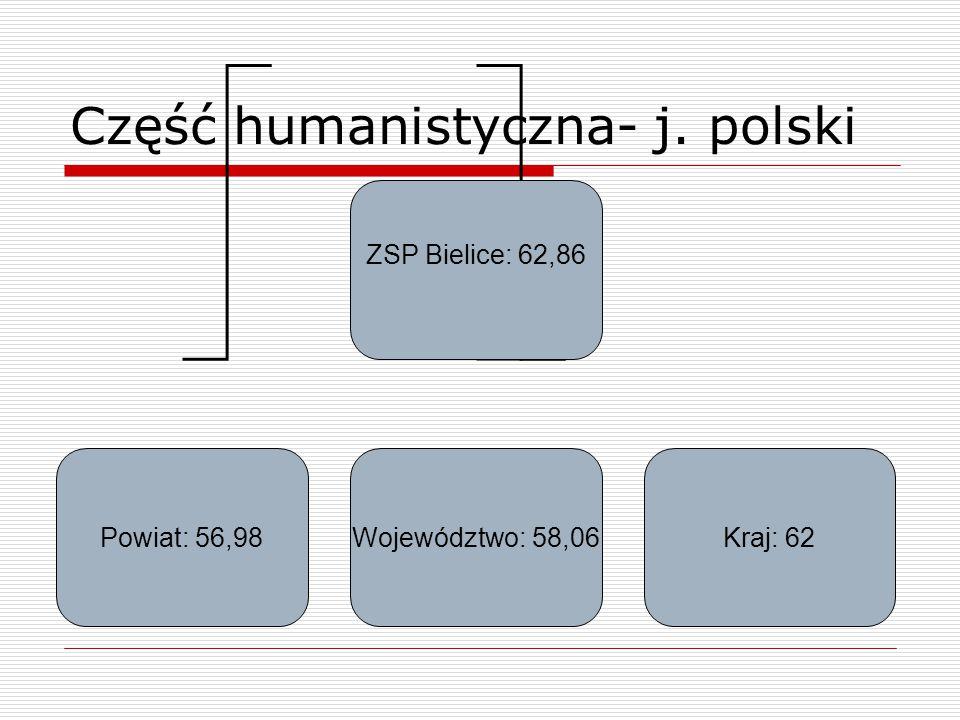 Część humanistyczna- j. polski ZSP Bielice: 62,86 Powiat: 56,98Województwo: 58,06Kraj: 62