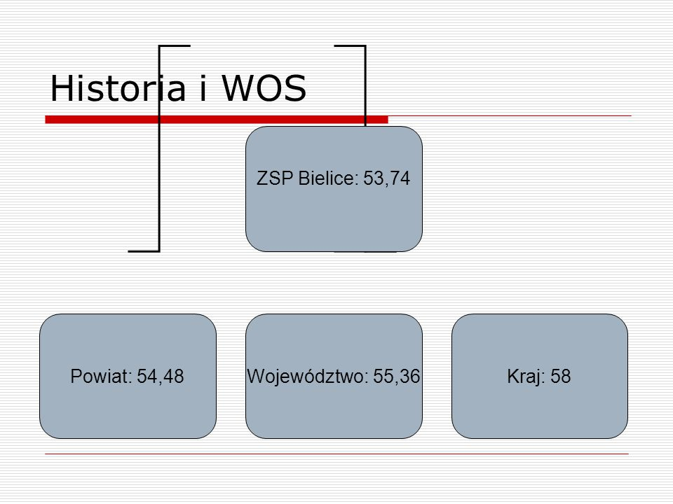 Historia i WOS ZSP Bielice: 53,74 Powiat: 54,48Województwo: 55,36Kraj: 58