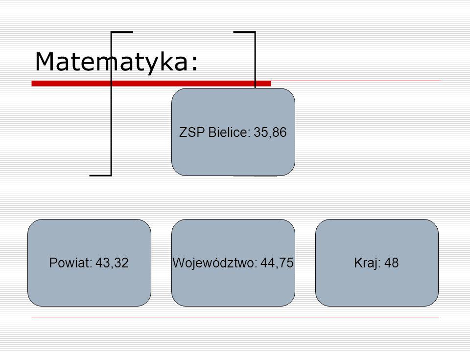 Matematyka: ZSP Bielice: 35,86 Powiat: 43,32Województwo: 44,75Kraj: 48