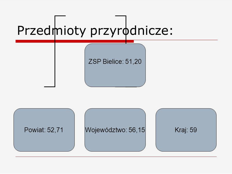 Przedmioty przyrodnicze: ZSP Bielice: 51,20 Powiat: 52,71Województwo: 56,15Kraj: 59
