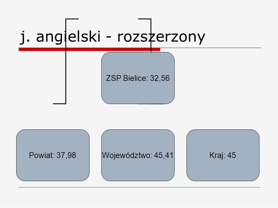 j. angielski - rozszerzony ZSP Bielice: 32,56 Powiat: 37,98Województwo: 45,41Kraj: 45