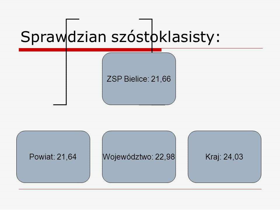 Sprawdzian szóstoklasisty: ZSP Bielice: 21,66 Powiat: 21,64Województwo: 22,98Kraj: 24,03