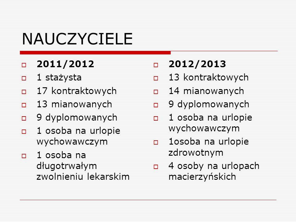NAUCZYCIELE  2011/2012  1 stażysta  17 kontraktowych  13 mianowanych  9 dyplomowanych  1 osoba na urlopie wychowawczym  1 osoba na długotrwałym