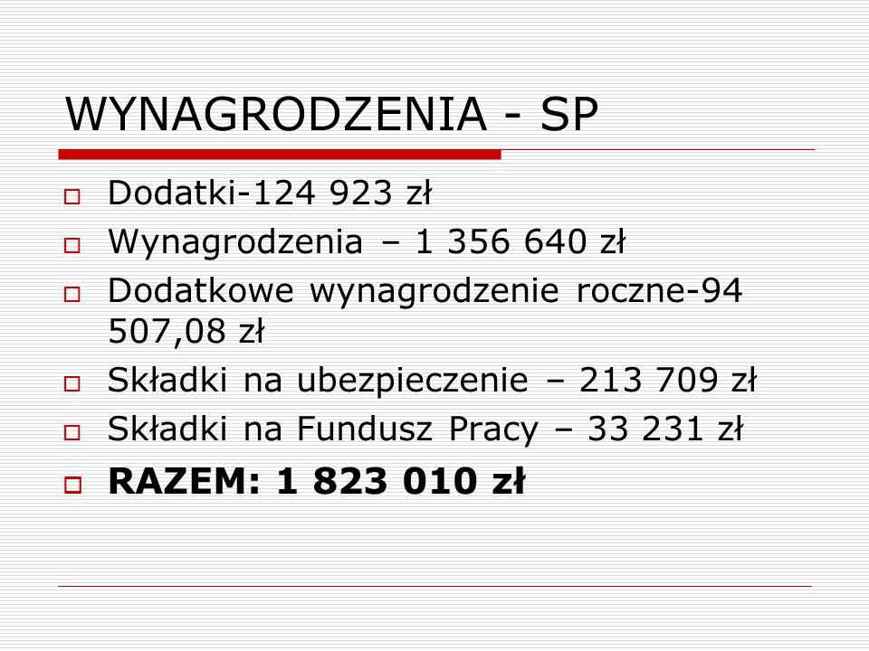 WYNAGRODZENIA - SP  Dodatki-124 923 zł  Wynagrodzenia – 1 356 640 zł  Dodatkowe wynagrodzenie roczne-94 507,08 zł  Składki na ubezpieczenie – 213