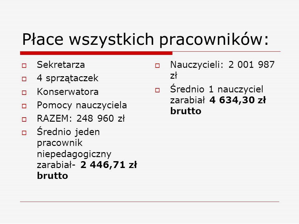 Płace wszystkich pracowników:  Sekretarza  4 sprzątaczek  Konserwatora  Pomocy nauczyciela  RAZEM: 248 960 zł  Średnio jeden pracownik niepedago